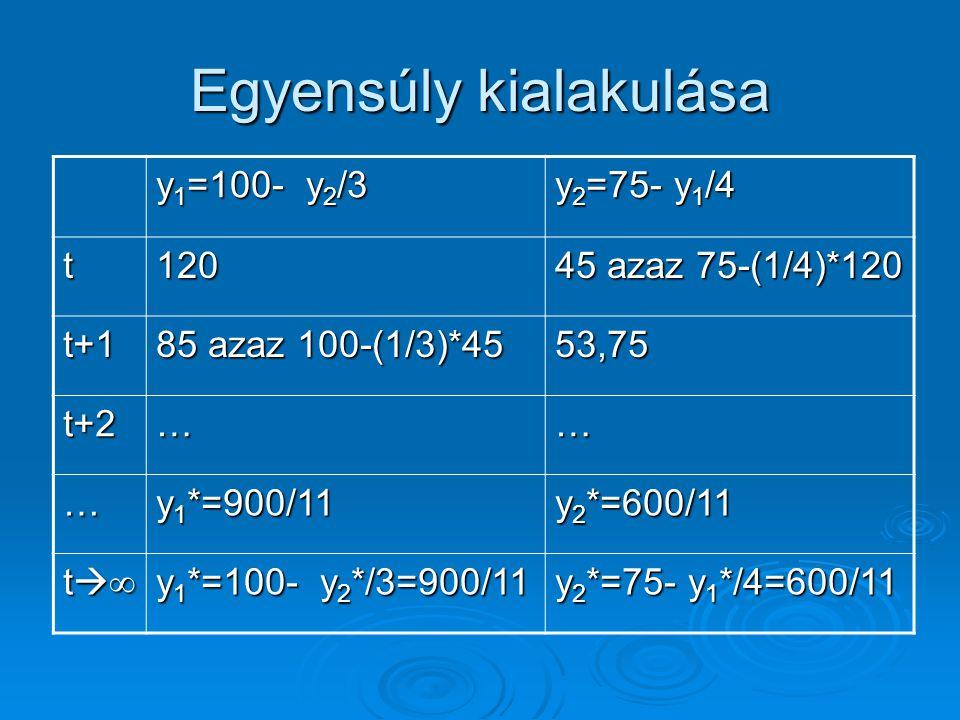 Egyensúly kialakulása y 1 =100- y 2 /3 y 2 =75- y 1 /4 t120 45 azaz 75-(1/4)*120 t+1 85 azaz 100-(1/3)*45 53,75 t+2…… … y 1 *=900/11 y 2 *=600/11 t∞t