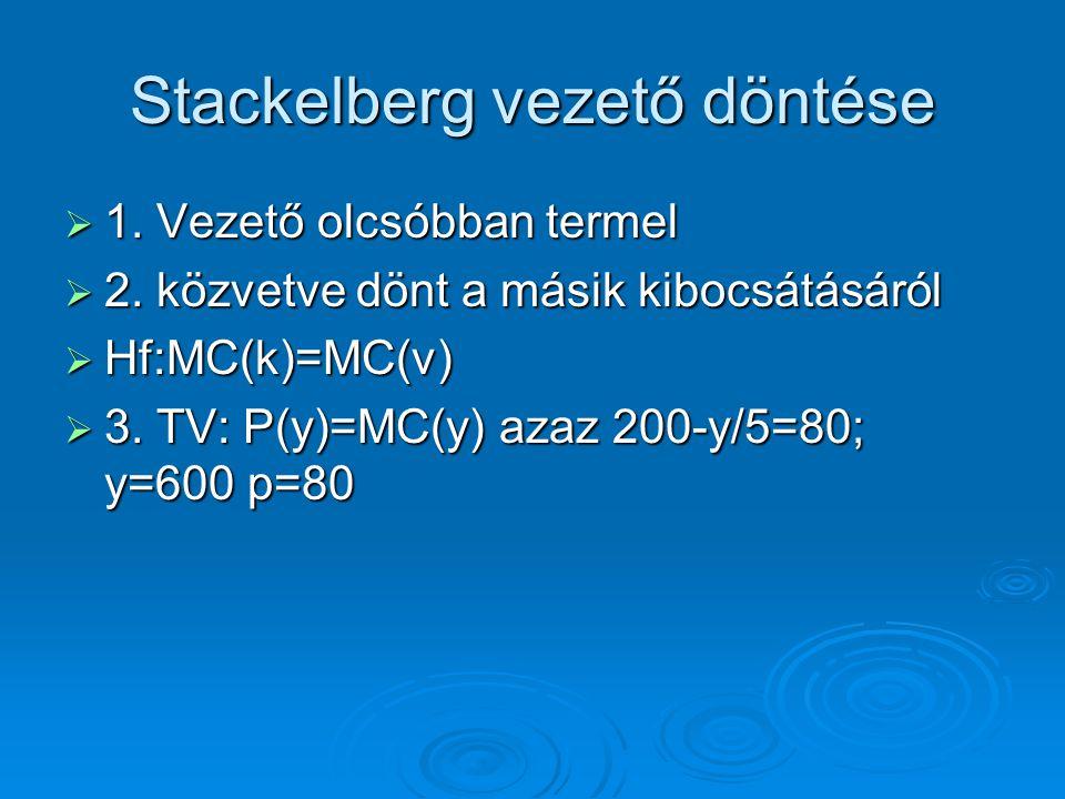 Stackelberg vezető döntése  1. Vezető olcsóbban termel  2. közvetve dönt a másik kibocsátásáról  Hf:MC(k)=MC(v)  3. TV: P(y)=MC(y) azaz 200-y/5=80