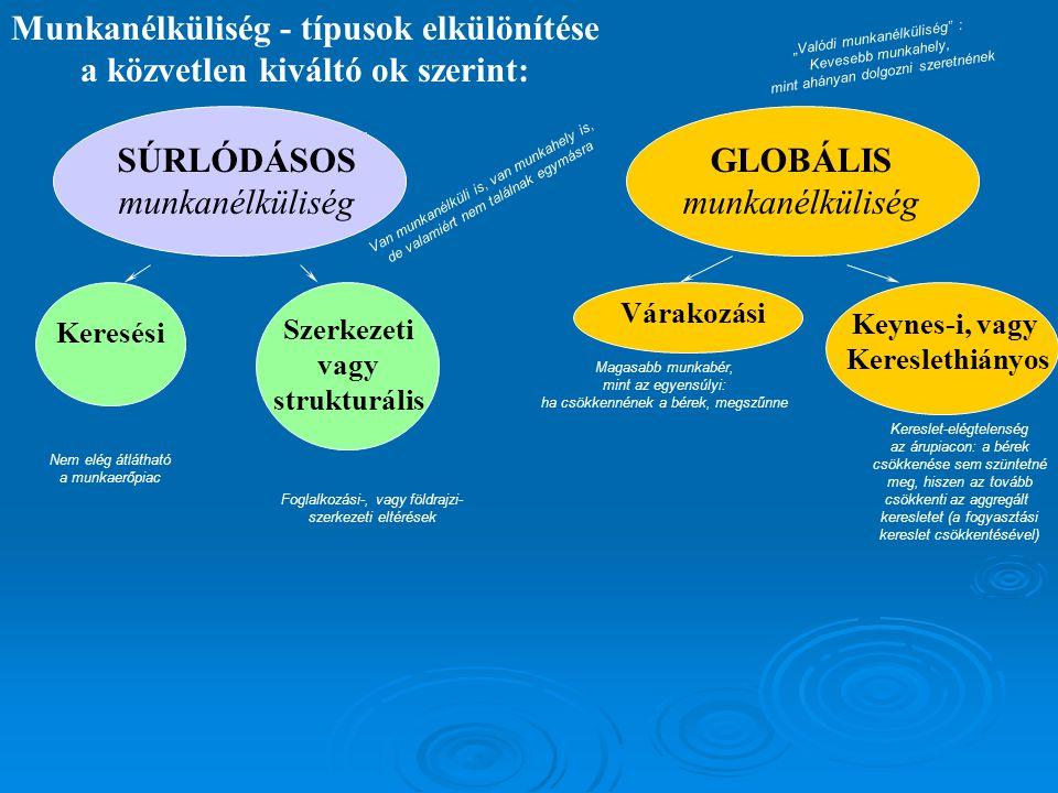 Munkanélküliség - típusok elkülönítése a közvetlen kiváltó ok szerint: SÚRLÓDÁSOS munkanélküliség GLOBÁLIS munkanélküliség Szerkezeti vagy strukturáli