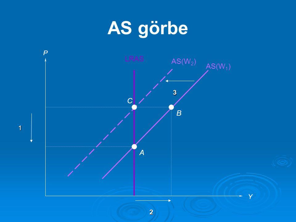 P Y C B A AS(W 1 ) AS(W 2 ) LRAS AS görbe 1 2 3