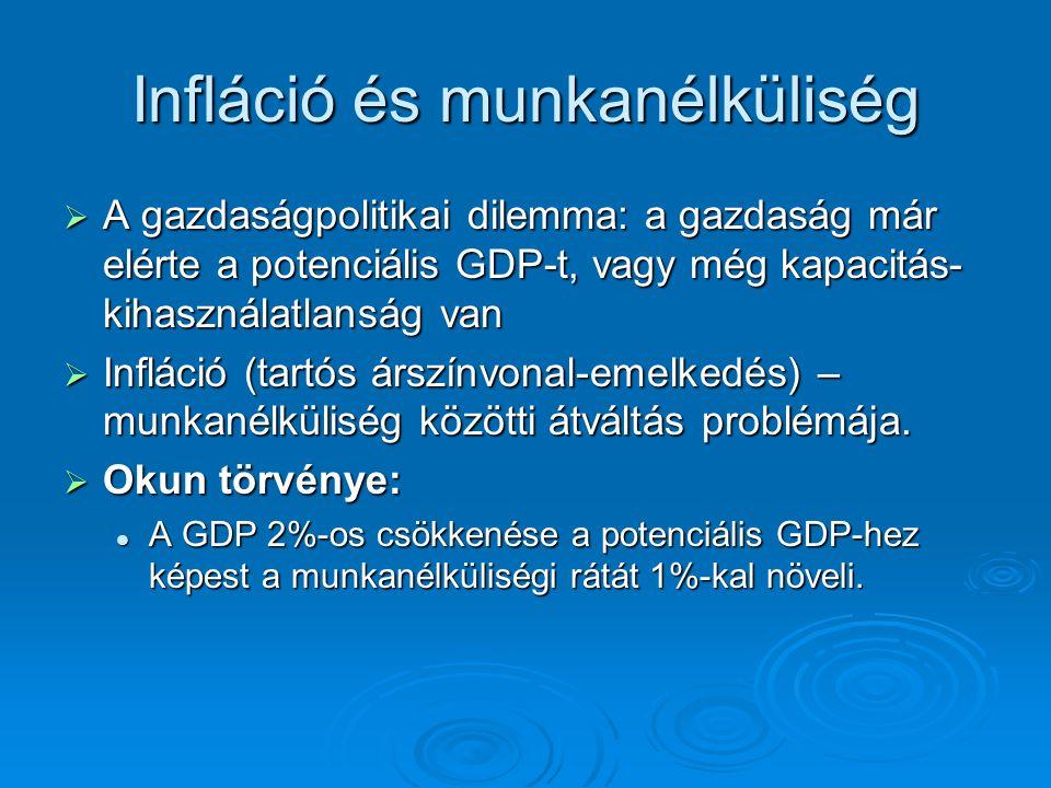 Infláció és munkanélküliség  A gazdaságpolitikai dilemma: a gazdaság már elérte a potenciális GDP-t, vagy még kapacitás- kihasználatlanság van  Infl