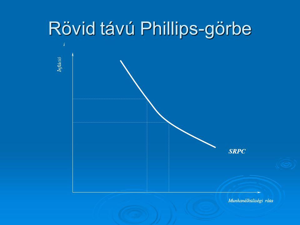 Rövid távú Phillips-görbe i SRPC Infláció Munkanélküliségi ráta
