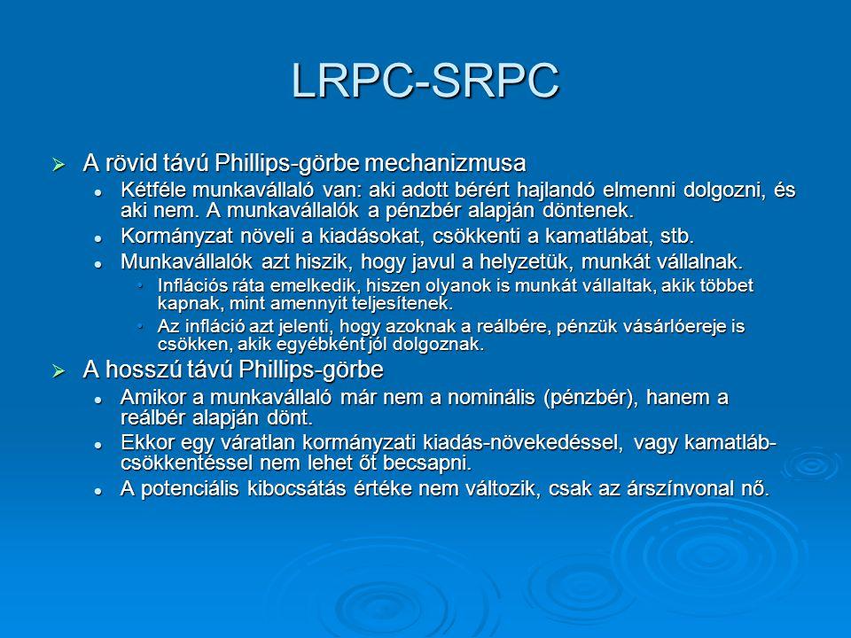 LRPC-SRPC  A rövid távú Phillips-görbe mechanizmusa Kétféle munkavállaló van: aki adott bérért hajlandó elmenni dolgozni, és aki nem. A munkavállalók