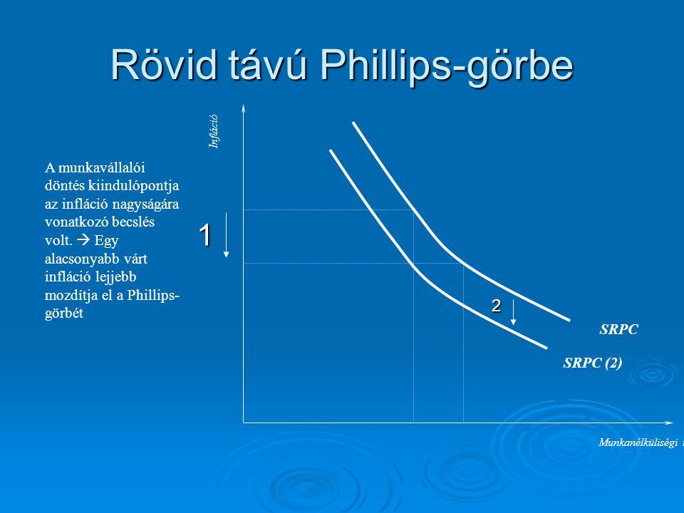 Rövid távú Phillips-görbe A munkavállalói döntés kiindulópontja az infláció nagyságára vonatkozó becslés volt.  Egy alacsonyabb várt infláció lejjebb