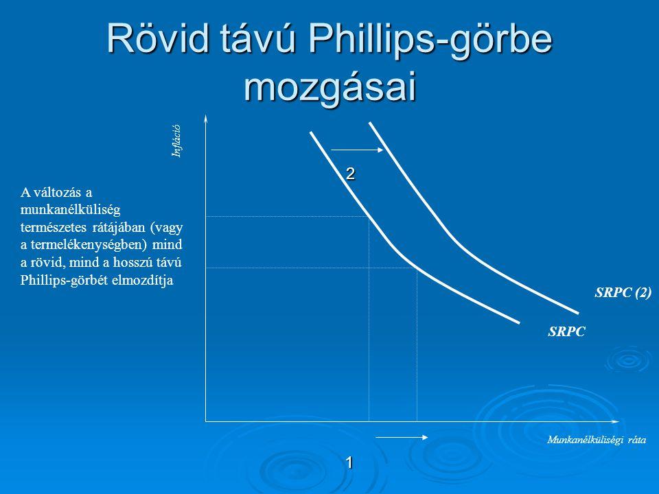Rövid távú Phillips-görbe mozgásai A változás a munkanélküliség természetes rátájában (vagy a termelékenységben) mind a rövid, mind a hosszú távú Phil