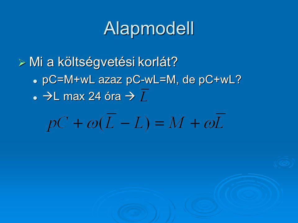 Alapmodell  Mi a költségvetési korlát? pC=M+wL azaz pC-wL=M, de pC+wL? pC=M+wL azaz pC-wL=M, de pC+wL?  L max 24 óra   L max 24 óra 
