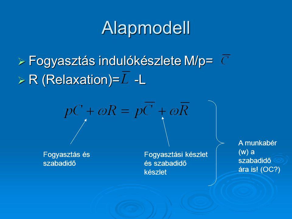 Alapmodell  Fogyasztás indulókészlete M/p=  R (Relaxation)=-L Fogyasztás és szabadidő Fogyasztási készlet és szabadidő készlet A munkabér (w) a szab