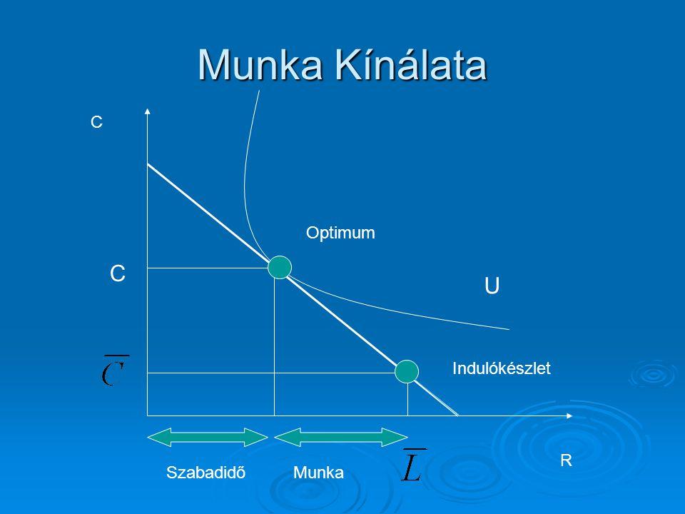Potenciális kibocsátás  P(1)  P(2) (<)  .W/P. W/P.