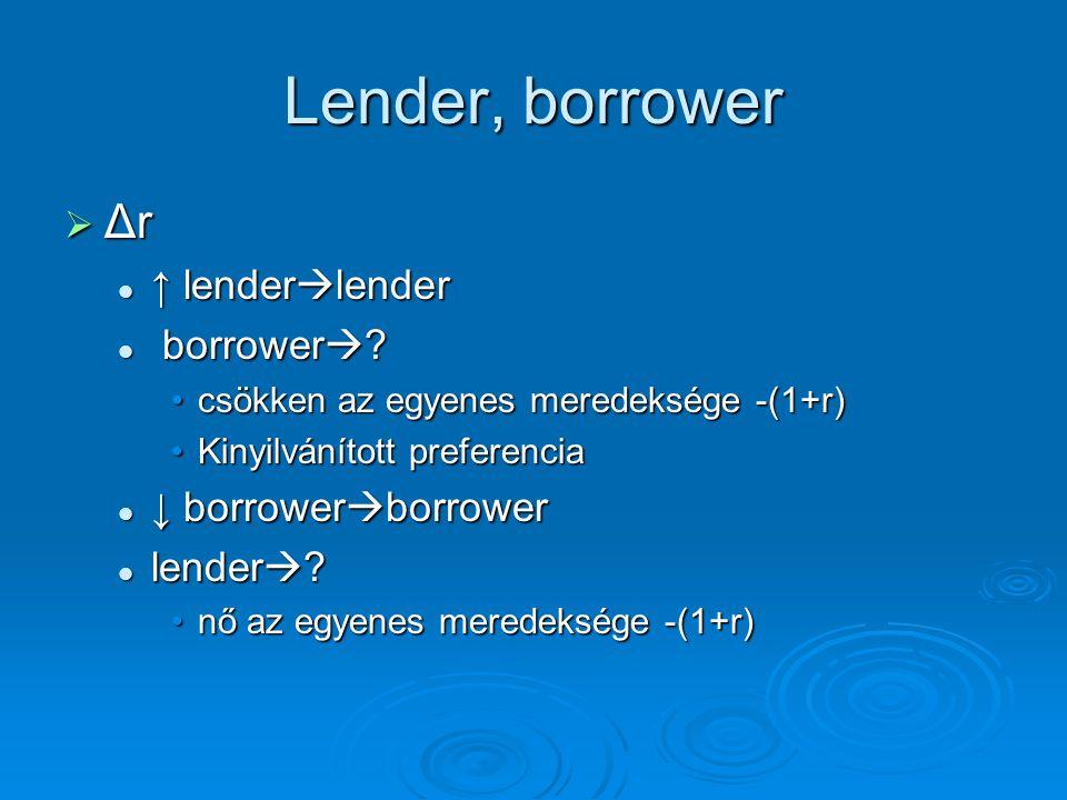Lender, borrower  Δr ↑ lender  lender ↑ lender  lender borrower  ? borrower  ? csökken az egyenes meredeksége -(1+r)csökken az egyenes meredekség