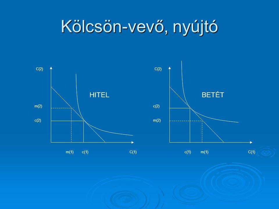 Kölcsön-vevő, nyújtó C(1) m(2) C(2) m(1) c(2) c(1)C(1) c(2) C(2) c(1) m(2) m(1) HITELBETÉT