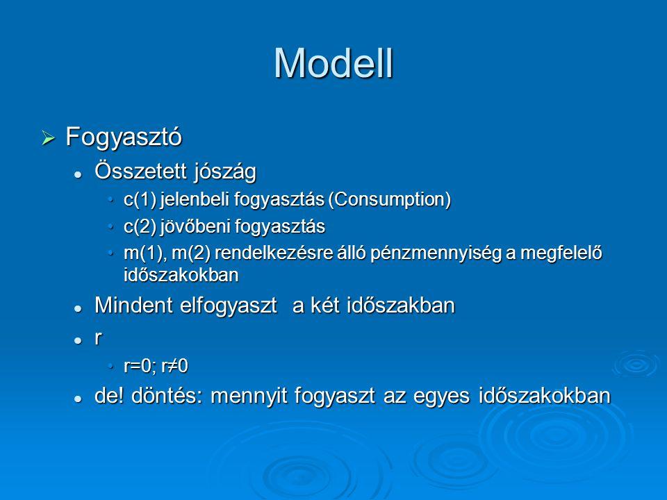 Modell  Fogyasztó Összetett jószág Összetett jószág c(1) jelenbeli fogyasztás (Consumption)c(1) jelenbeli fogyasztás (Consumption) c(2) jövőbeni fogy