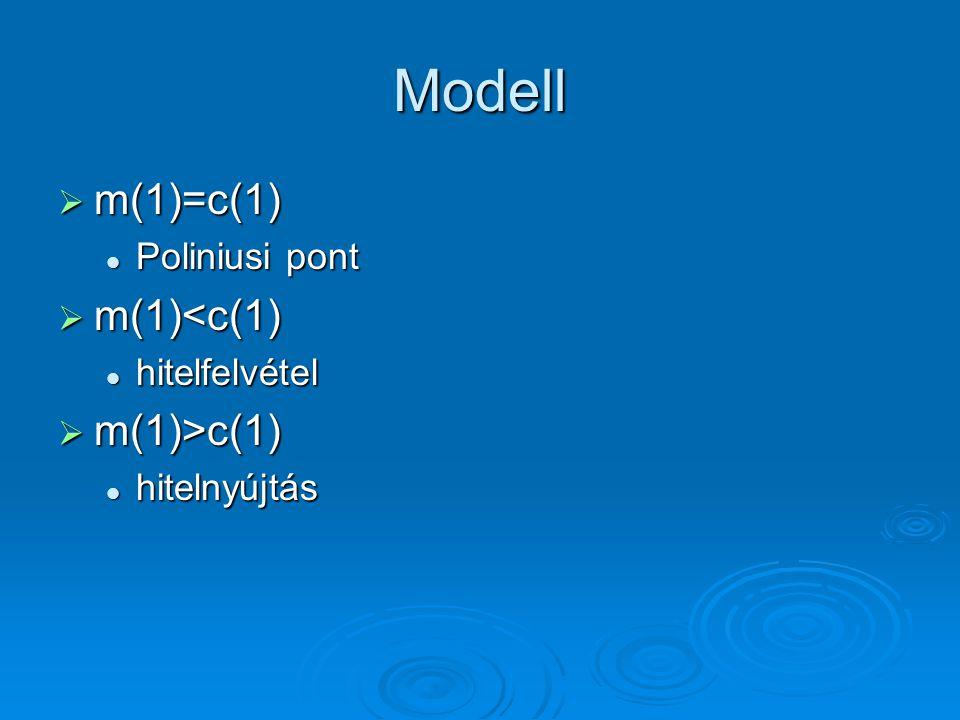  m(1)=c(1) Poliniusi pont Poliniusi pont  m(1)<c(1) hitelfelvétel hitelfelvétel  m(1)>c(1) hitelnyújtás hitelnyújtás Modell