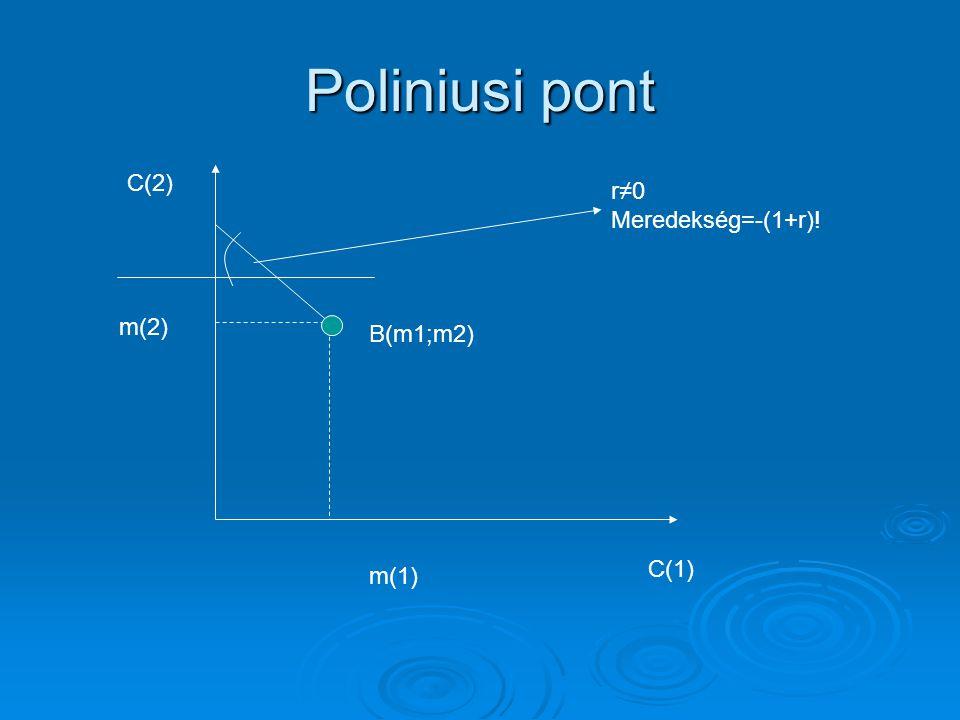 Poliniusi pont C(1) m(2) C(2) m(1) r≠0 Meredekség=-(1+r)! B(m1;m2)