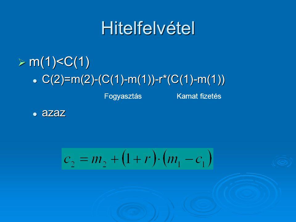 Hitelfelvétel  m(1)<C(1) C(2)=m(2)-(C(1)-m(1))-r*(C(1)-m(1)) C(2)=m(2)-(C(1)-m(1))-r*(C(1)-m(1)) azaz azaz FogyasztásKamat fizetés