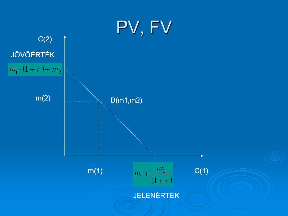 PV, FV C(1) m(2) C(2) m(1) B(m1;m2) JÖVŐÉRTÉK JELENÉRTÉK