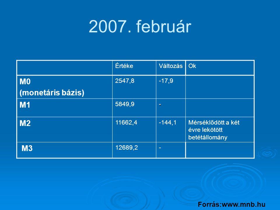 2007. február ÉrtékeVáltozásOk M0 (monetáris bázis) 2547,8-17,9 M1 5849,9- M2 11662,4-144,1Mérséklődött a két évre lekötött betétállomány M3 12689,2-