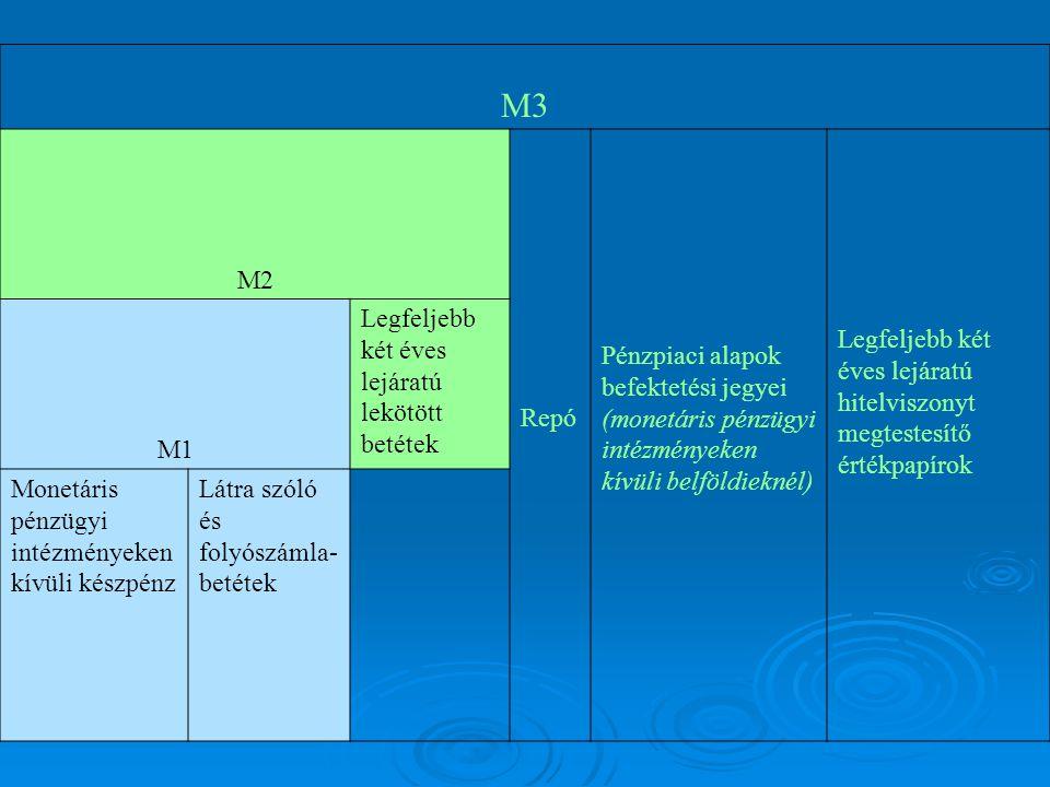 M3 M2 Repó Pénzpiaci alapok befektetési jegyei (monetáris pénzügyi intézményeken kívüli belföldieknél) Legfeljebb két éves lejáratú hitelviszonyt megt