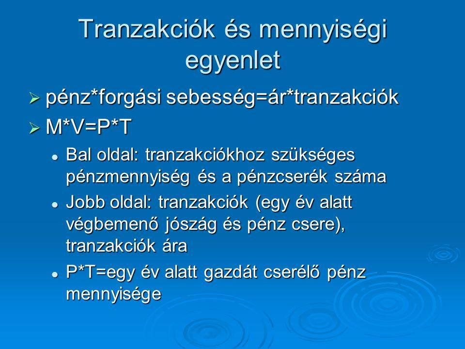 Tranzakciók és mennyiségi egyenlet  pénz*forgási sebesség=ár*tranzakciók  M*V=P*T Bal oldal: tranzakciókhoz szükséges pénzmennyiség és a pénzcserék