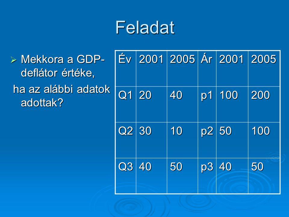 Feladat  Mekkora a GDP- deflátor értéke, ha az alábbi adatok adottak? ha az alábbi adatok adottak? Év20012005Ár20012005 Q12040p1100200 Q23010p250100