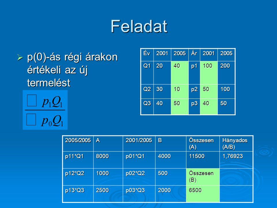 Feladat  p(0)-ás régi árakon értékeli az új termelést Év20012005Ár20012005 Q12040p1100200 Q23010p250100 Q34050p34050 2005/2005A2001/2005B Összesen (A
