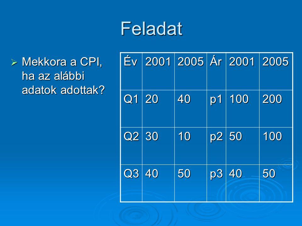 Feladat  p(1)-es árakon értékeli a régi termelést Év20012005Ár20012005 Q12040p1100200 Q23010p250100 Q34050p34050 2005/2005A2001/2005B Összesen (A) Hányados (A/B) p11*Q014000p01*Q01200090001,7647 p12*Q023000p02*Q021500 Összesen (B) p13*032000p03*0316005100
