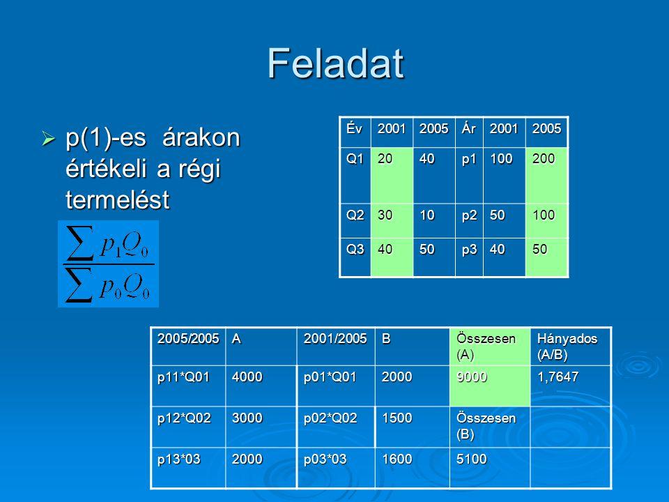 Feladat  p(1)-es árakon értékeli a régi termelést Év20012005Ár20012005 Q12040p1100200 Q23010p250100 Q34050p34050 2005/2005A2001/2005B Összesen (A) Há