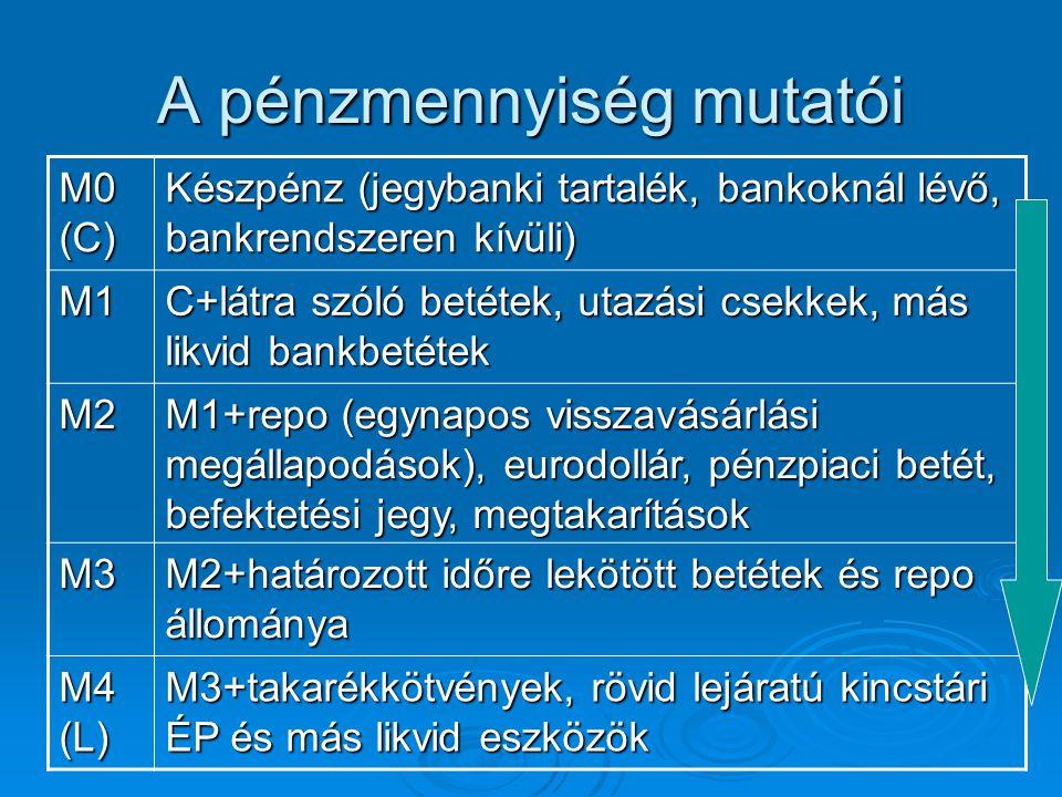 Forrás:www.mnb.hu