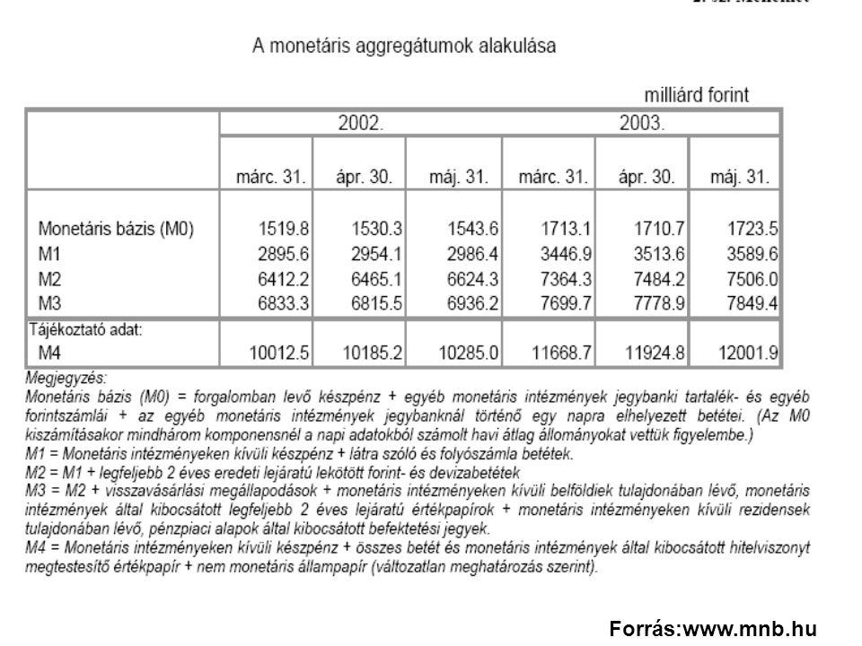 Forgalomban lévő készpénz 1933,4 Belföldi betétek 1064,6 Hitelviszonyt megtestesítő értékpapírok (belföldieknél) 1198,4 Külföldi tartozások 594,0 Saját tőke és tartalékok 32,1 Egyéb források 56,5 Összesen 4879,0 MNB (forrás oldal) 2007.