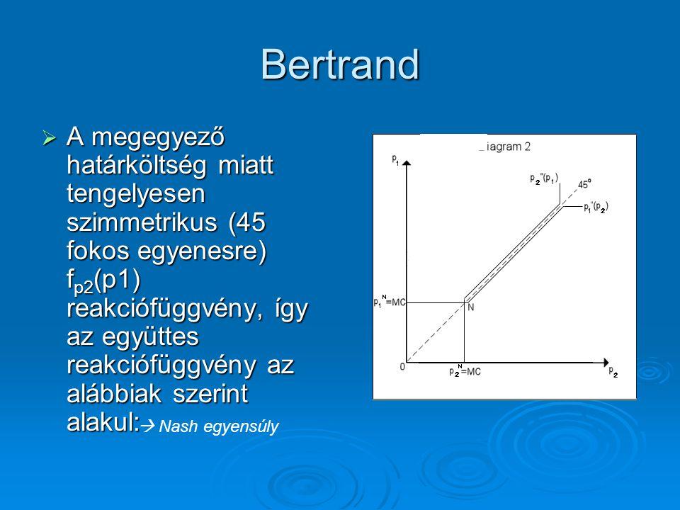 Bertrand  A megegyező határköltség miatt tengelyesen szimmetrikus (45 fokos egyenesre) f p2 (p1) reakciófüggvény, így az együttes reakciófüggvény az