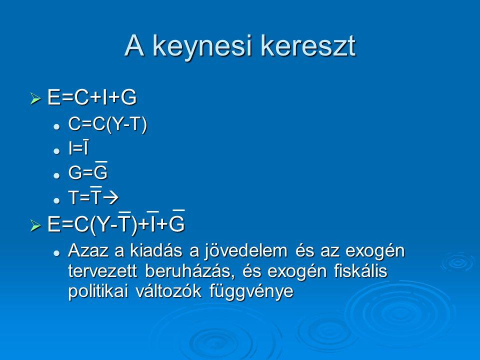 A keynesi kereszt  E=C+I+G C=C(Y-T) C=C(Y-T) I=Ī I=Ī G=G G=G T=T  T=T   E=C(Y-T)+I+G Azaz a kiadás a jövedelem és az exogén tervezett beruházás, é
