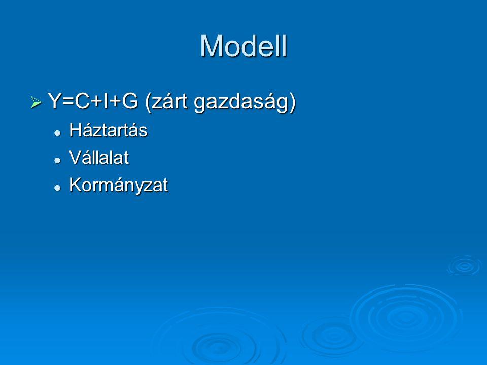 Modell  Y=C+I+G (zárt gazdaság) Háztartás Háztartás Vállalat Vállalat Kormányzat Kormányzat