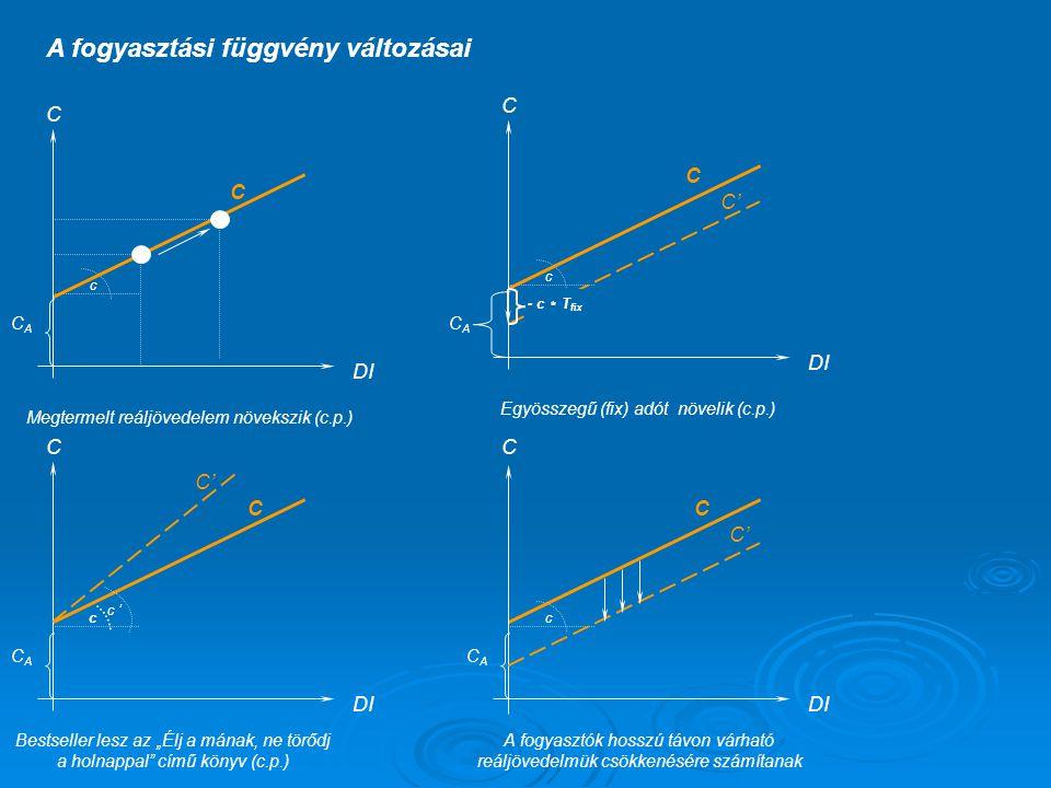 Beruházási kereslet változása  Reálkamatláb Fisher-hatás Fisher-hatás Intertemporális választásokIntertemporális választások (1+r(reál))=(1+i)*(1+r(nominál))(1+r(reál))=(1+i)*(1+r(nominál)) Közelít r(r)=r(n)-iKözelít r(r)=r(n)-i JBK (7,5%) (2008 január MNB) JBK (7,5%) (2008 január MNB) Infláció (7,1%) (2008 január KSH) Infláció (7,1%) (2008 január KSH)  Profitvárakozások  Technológiai változások  Adó-, támogatási-politika
