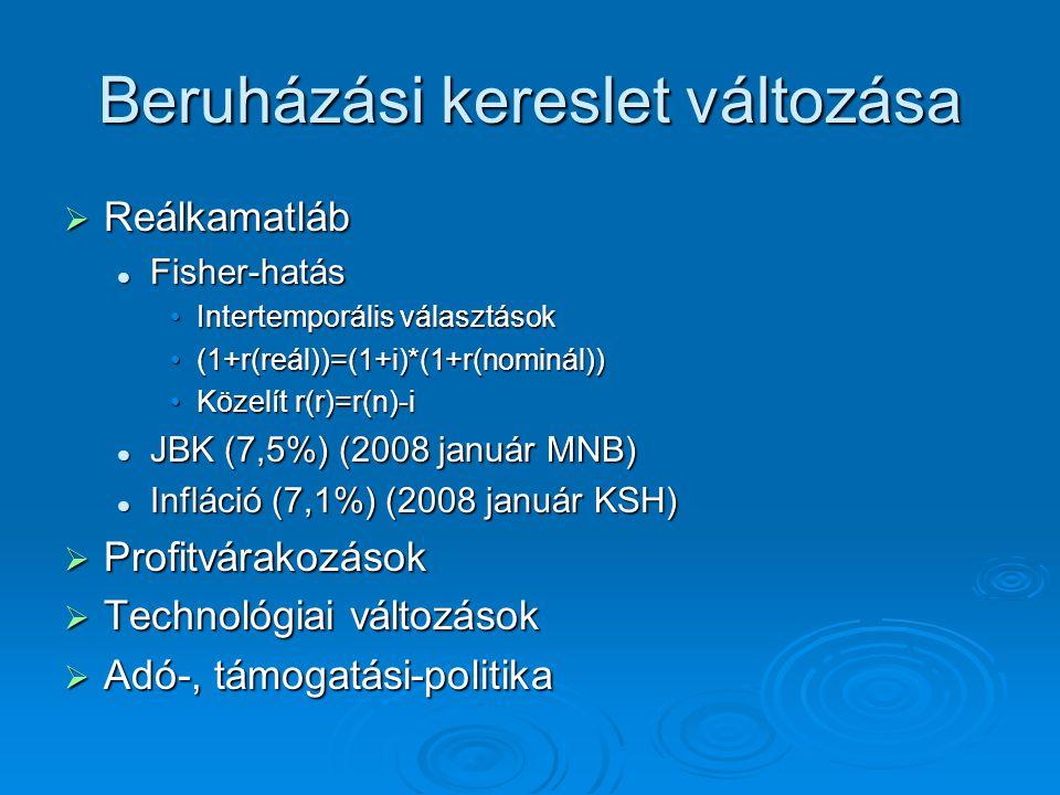 Beruházási kereslet változása  Reálkamatláb Fisher-hatás Fisher-hatás Intertemporális választásokIntertemporális választások (1+r(reál))=(1+i)*(1+r(n