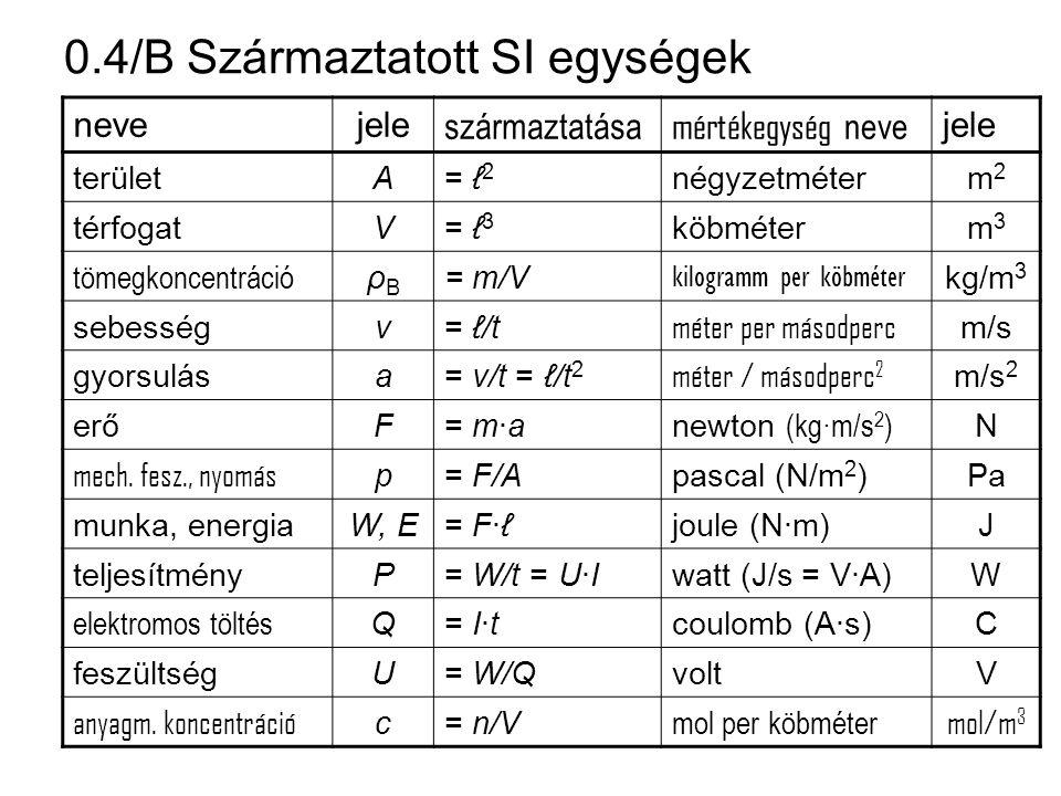 0.4/B Származtatott SI egységek nevejele származtatása mértékegység neve jele területA= ℓ 2 négyzetméterm2m2 térfogatV= ℓ 3 köbméterm3m3 tömegkoncentr