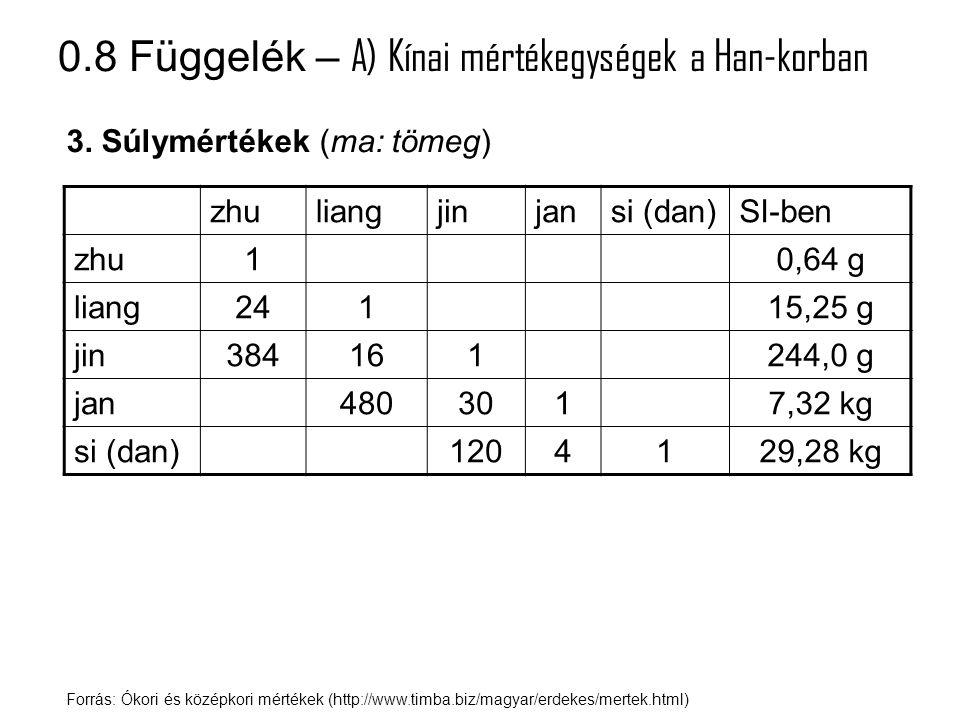 0.8 Függelék – A) Kínai mértékegységek a Han-korban Forrás: Ókori és középkori mértékek (http://www.timba.biz/magyar/erdekes/mertek.html) 3. Súlymérté