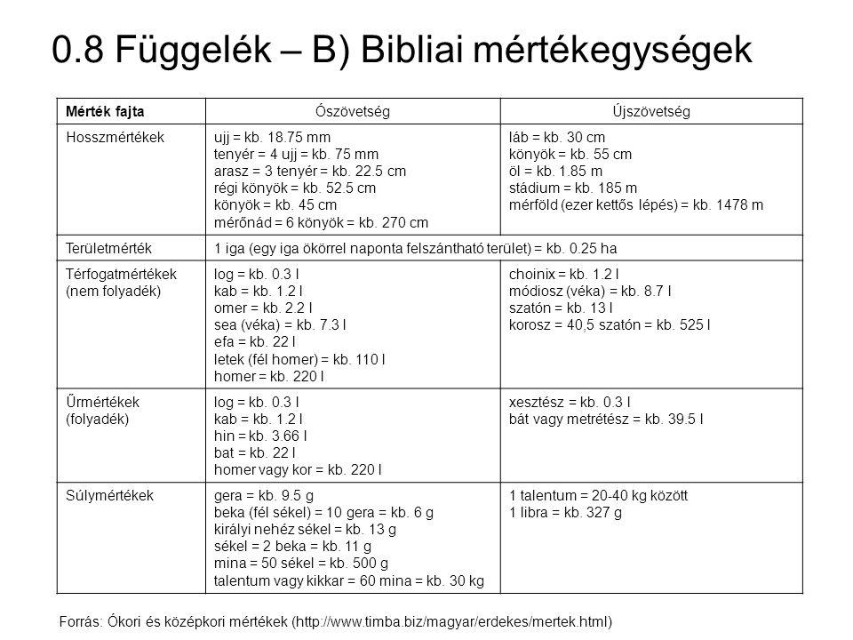0.8 Függelék – C) Ókori görög mértékegységek Forrás: Ókori és középkori mértékek (http://www.timba.biz/magyar/erdekes/mertek.html) attikaieuboiaiaiginaialexandriai Hosszmértékek daktülosz (ujj)1/16 láb1.8 cm1.93 cm - paleiszté (tenyér)4 ujj7.2 cm7.72 cm púsz (láb)16 ujj29,6 cm32,8 cm pékhüsz (könyök)1.5 láb0,444 m0,492 m orgüa (öl)6 láb1,776 m1,968 m plethron100 láb29.6 m32,8 m sztadion600 láb077,6 m196,8 olümpiai sztadion-192,27 m attikai sztadion-164 m sszkhoinosz60 sztadionkb.