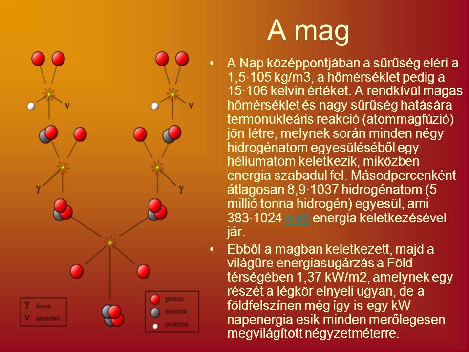 A mag A Nap középpontjában a sűrűség eléri a 1,5·105 kg/m3, a hőmérséklet pedig a 15·106 kelvin értéket. A rendkívül magas hőmérséklet és nagy sűrűség