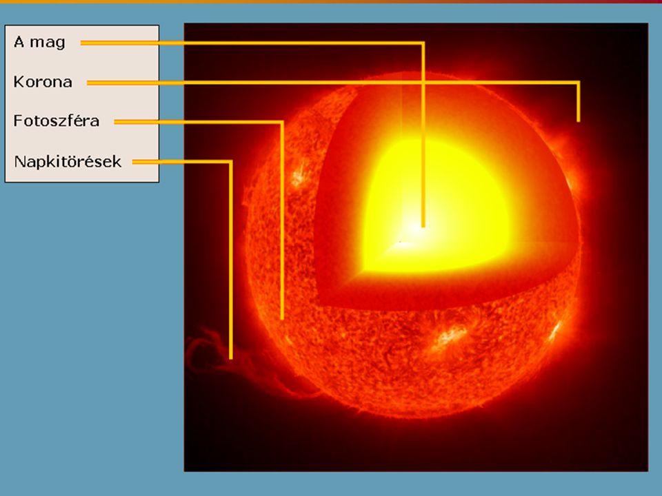 A szilárd felszín hiánya miatt nem lehet pontosan meghatározni, hogy hol húzódik a Nap határa; a középpontjától kifelé haladva folyamatosan csökken a sűrűsége.