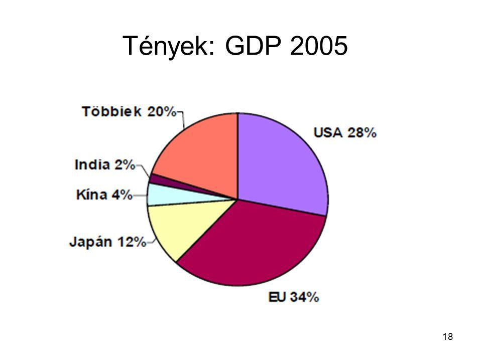 18 Tények: GDP 2005