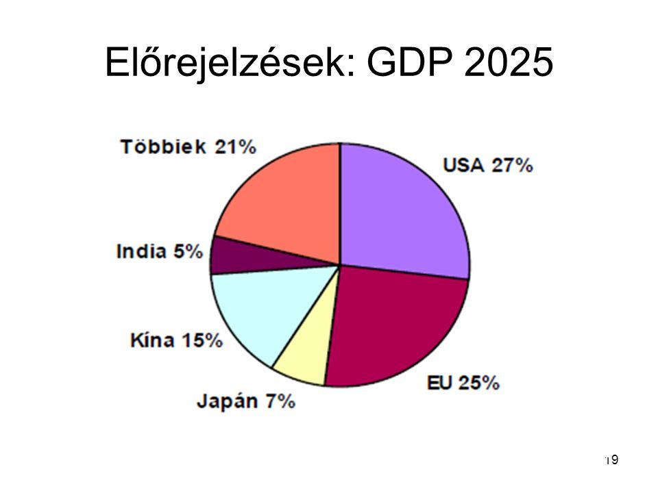 19 Előrejelzések: GDP 2025