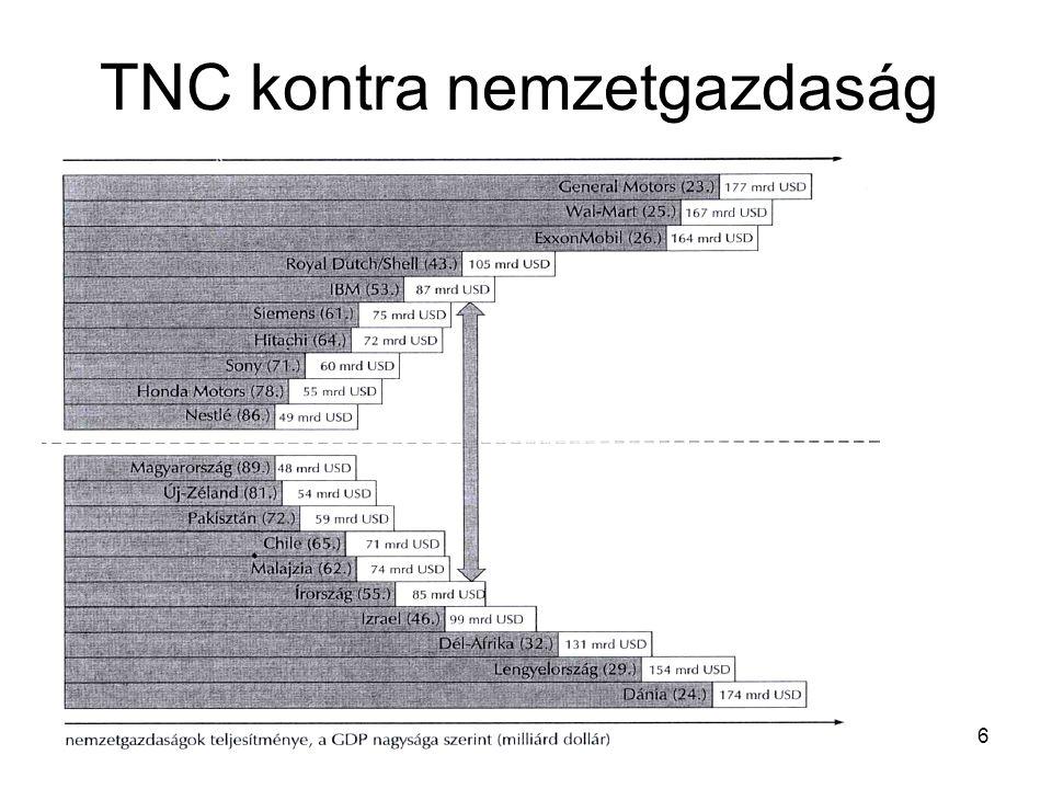 6 TNC kontra nemzetgazdaság