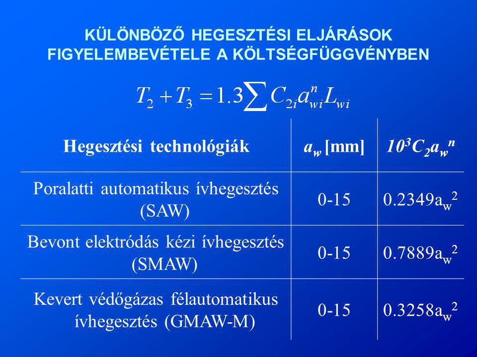 KÜLÖNBÖZŐ HEGESZTÉSI ELJÁRÁSOK FIGYELEMBEVÉTELE A KÖLTSÉGFÜGGVÉNYBEN Hegesztési technológiáka w [mm]10 3 C 2 a w n Poralatti automatikus ívhegesztés (SAW) 0-150.2349a w 2 Bevont elektródás kézi ívhegesztés (SMAW) 0-150.7889a w 2 Kevert védőgázas félautomatikus ívhegesztés (GMAW-M) 0-150.3258a w 2