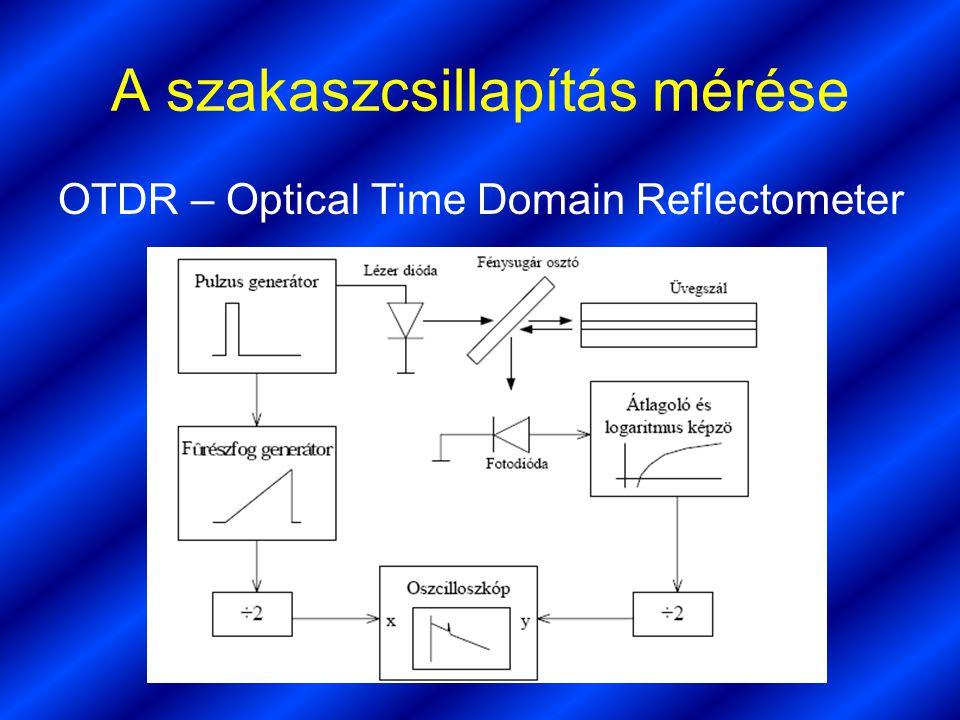 Czuprák Barna 14.a A szakaszcsillapítás mérése OTDR – Optical Time Domain Reflectometer