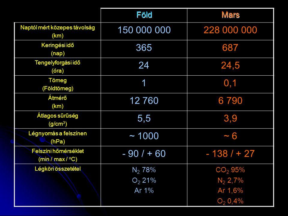FöldMars Naptól mért közepes távolság (km) 150 000 000228 000 000 Keringési idő (nap) 365687 Tengelyforgási idő (óra) 2424,5 Tömeg (Földtömeg) 10,1 Átmérő (km) 12 7606 790 Átlagos sűrűség (g/cm 3 ) 5,53,9 Légnyomás a felszínen (hPa) ~ 1000~ 6 Felszíni hőmérséklet (min / max / o C) - 90 / + 60- 138 / + 27 Légköri összetétel N 2 78% O 2 21% Ar 1% CO 2 95% N 2 2,7% Ar 1,6% O 2 0,4%