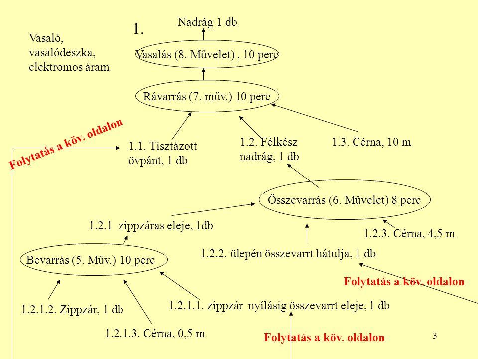 3 Vasalás (8. Művelet), 10 perc Összevarrás (6. Művelet) 8 perc Rávarrás (7. műv.) 10 perc Bevarrás (5. Műv.) 10 perc 1. Vasaló, vasalódeszka, elektro