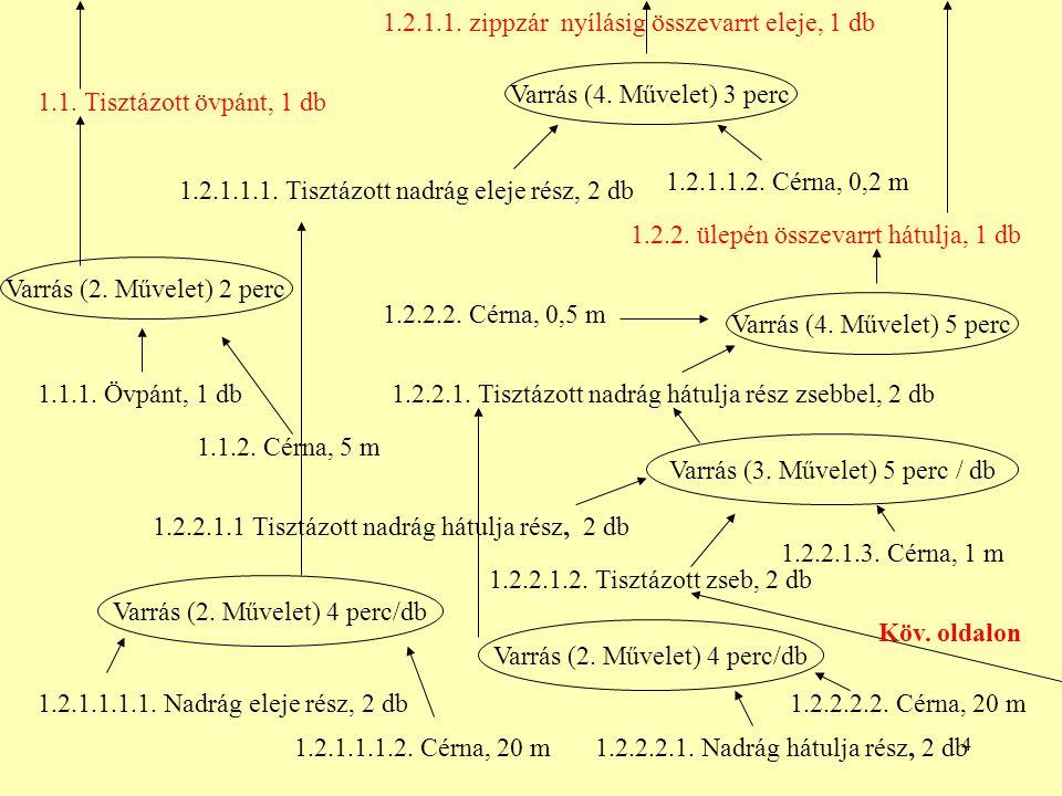 4 Varrás (4. Művelet) 3 perc 1.2.1.1.2. Cérna, 0,2 m 1.2.1.1.1. Tisztázott nadrág eleje rész, 2 db 1.2.2.1. Tisztázott nadrág hátulja rész zsebbel, 2