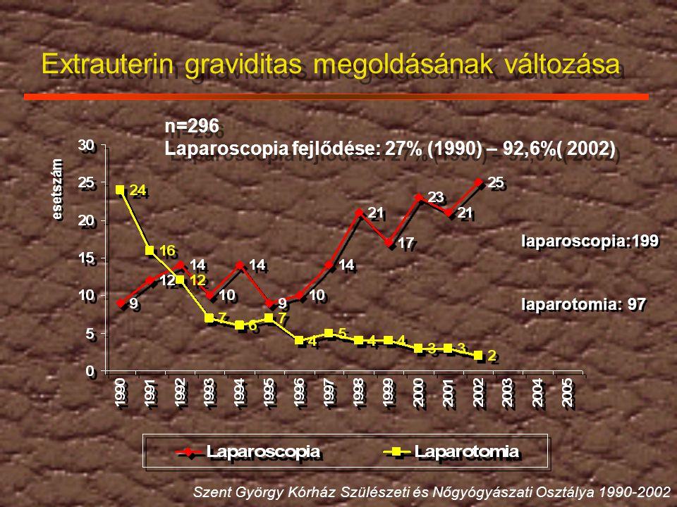 Extrauterin graviditas megoldásának változása n=296 Laparoscopia fejlődése: 27% (1990) – 92,6%( 2002) n=296 Laparoscopia fejlődése: 27% (1990) – 92,6%( 2002) Szent György Kórház Szülészeti és Nőgyógyászati Osztálya 1990-2002 esetszám laparoscopia:199 laparotomia: 97