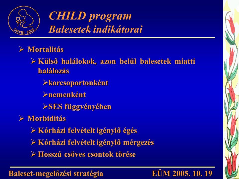Baleset-megelőzési stratégia EÜM 2005. 10. 19 CHILD program Balesetek indikátorai  Mortalitás  Külső halálokok, azon belül balesetek miatti halálozá