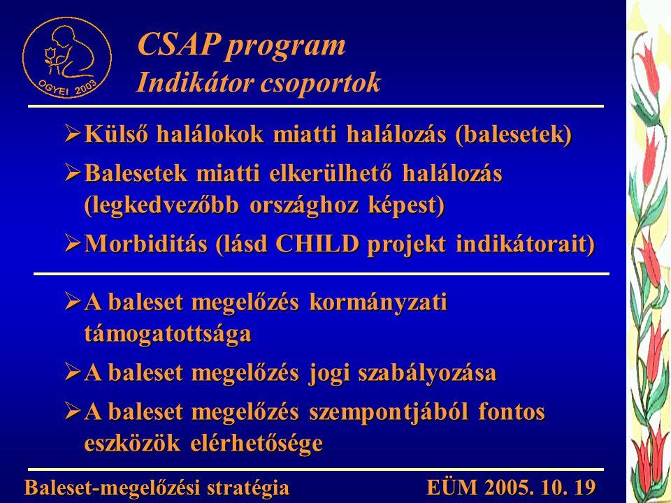  Külső halálokok miatti halálozás (balesetek)  Balesetek miatti elkerülhető halálozás (legkedvezőbb országhoz képest)  Morbiditás (lásd CHILD proje