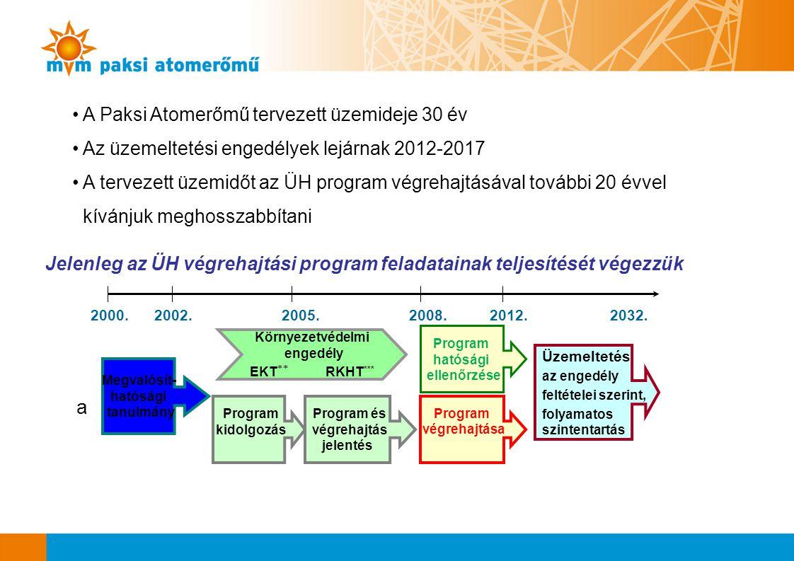 Jelenleg az ÜH végrehajtási program feladatainak teljesítését végezzük Megvalósít- hatósági tanulmány Program kidolgozás Program és végrehajtás jelent